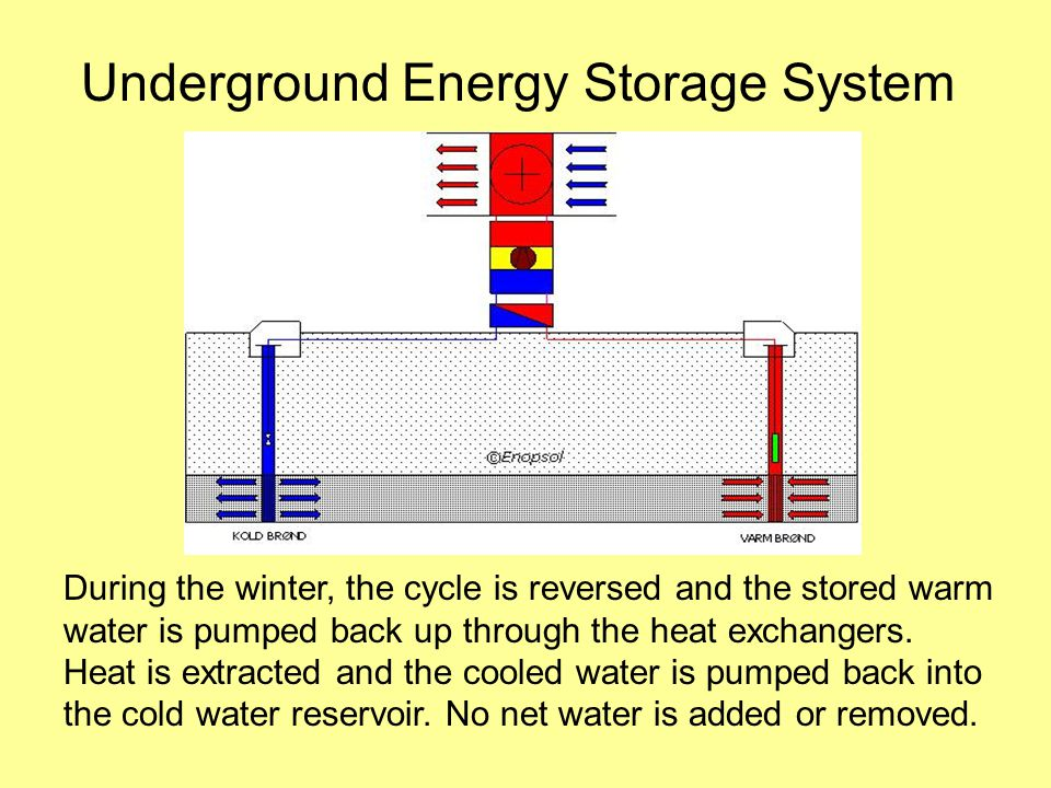 Underground Energy Storage System During the winter, the cycle is reversed and the stored warm water is pumped back up through the heat exchangers.