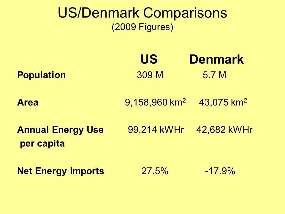 US/Denmark Comparisons (2009 Figures) US Denmark Population 309 M 5.7 M Area 9,158,960 km 2 43,075 km 2 Annual Energy Use 99,214 kWHr 42,682 kWHr per capita Net Energy Imports 27.5% -17.9%