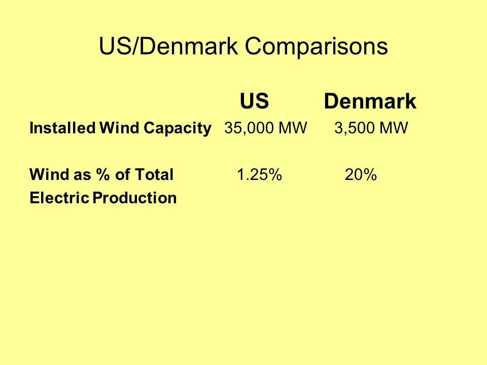US/Denmark Comparisons US Denmark Installed Wind Capacity35,000 MW 3,500 MW Wind as % of Total 1.25% 20% Electric Production