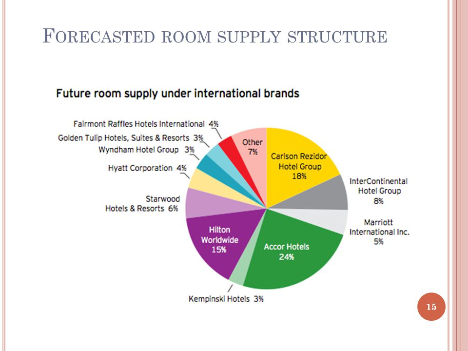 F ORECASTED ROOM SUPPLY STRUCTURE 15