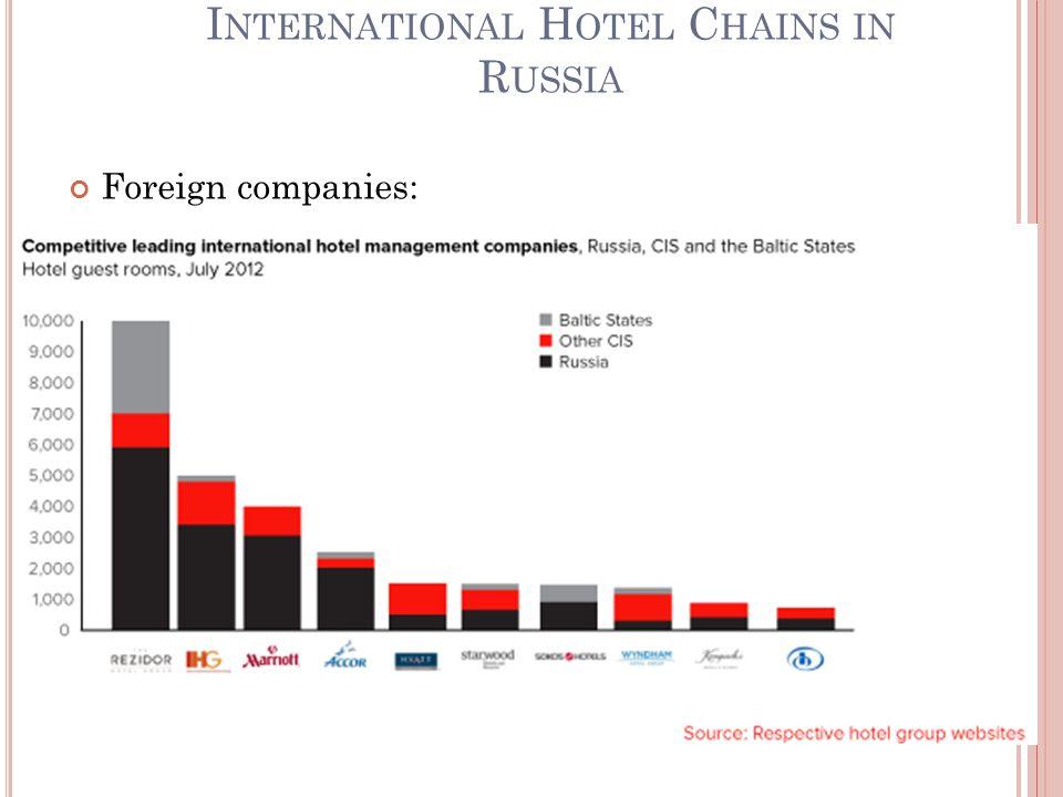 I NTERNATIONAL H OTEL C HAINS IN R USSIA Foreign companies: 24