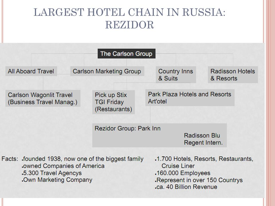 LARGEST HOTEL CHAIN IN RUSSIA: REZIDOR 25