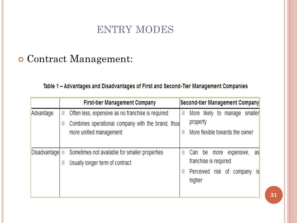 ENTRY MODES 31 Contract Management: