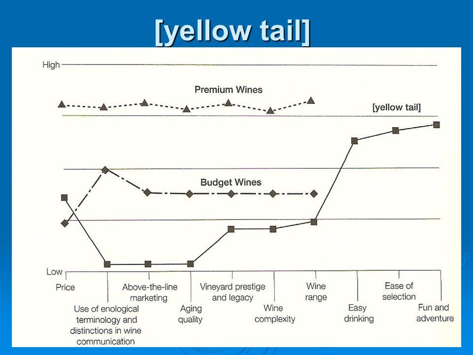 [yellow tail]