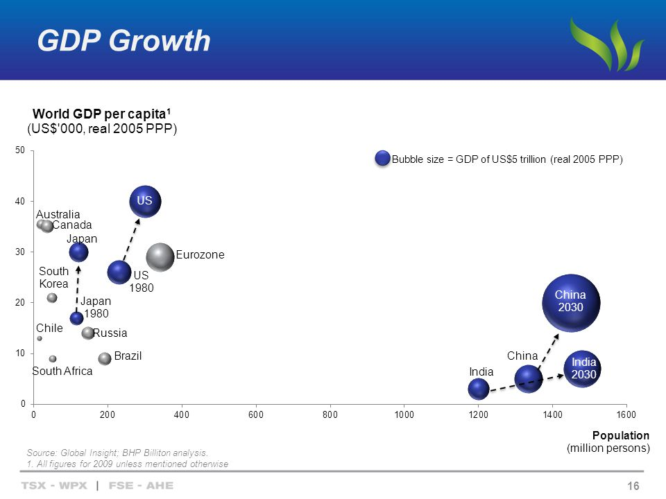 GDP Growth 16 Source: Global Insight; BHP Billiton analysis.