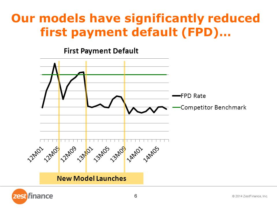 © 2014 ZestFinance, Inc. 7 7 …while dramatically increasing customer payback New Model Launches