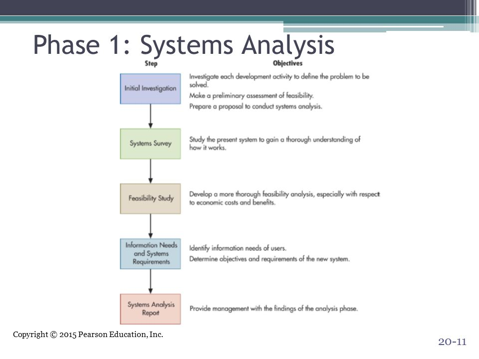 Copyright © 2015 Pearson Education, Inc. Phase 1: Systems Analysis 20-11