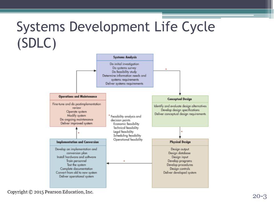 Copyright © 2015 Pearson Education, Inc. Systems Development Life Cycle (SDLC) 20-3