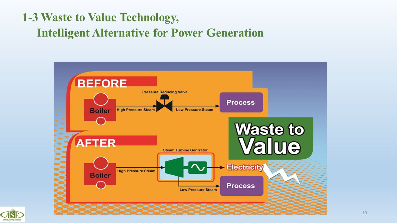 1-3 Waste to Value Technology, Intelligent Alternative for Power Generation 10