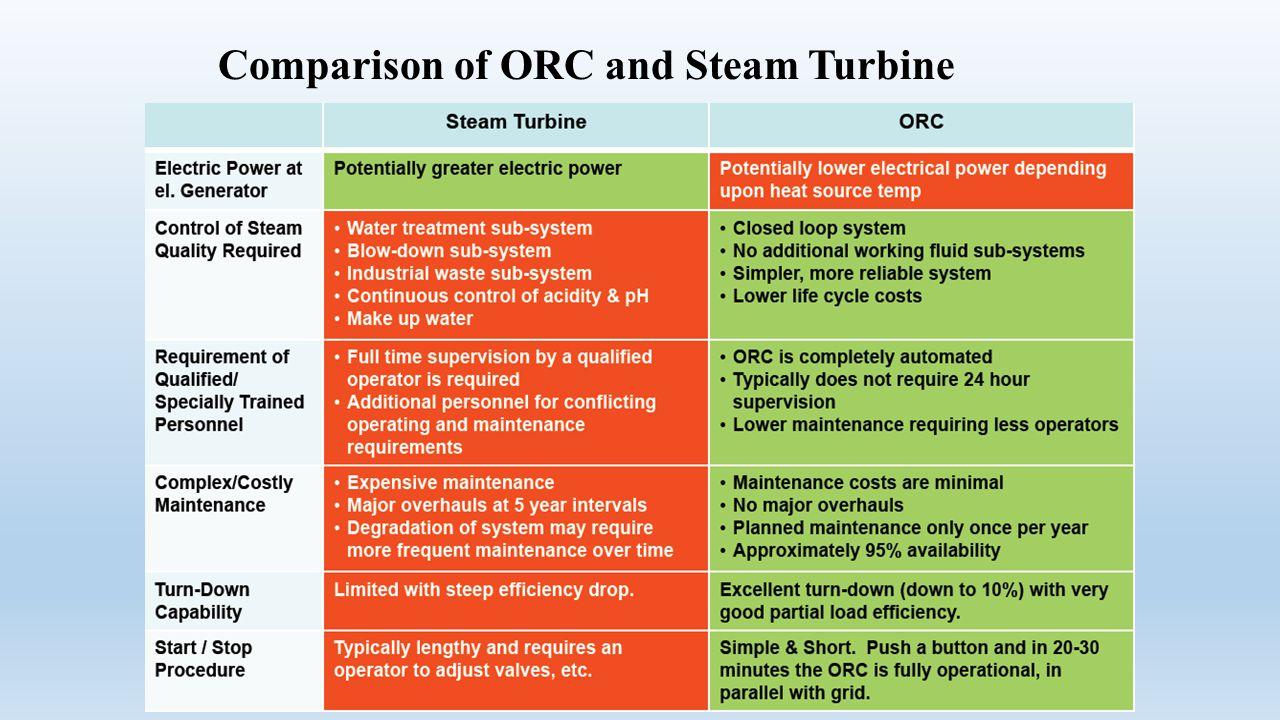 Comparison of ORC and Steam Turbine
