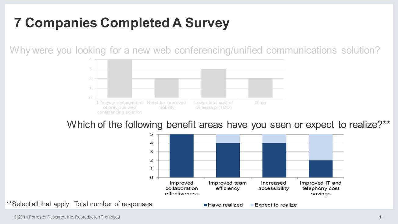 © 2014 Forrester Research, Inc. Reproduction Prohibited11 7 Companies Completed A Survey Why were you looking for a new web conferencing/unified commu