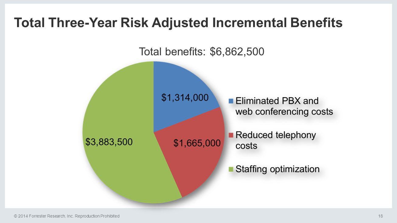 © 2014 Forrester Research, Inc. Reproduction Prohibited18 Total Three-Year Risk Adjusted Incremental Benefits Total benefits: $6,862,500