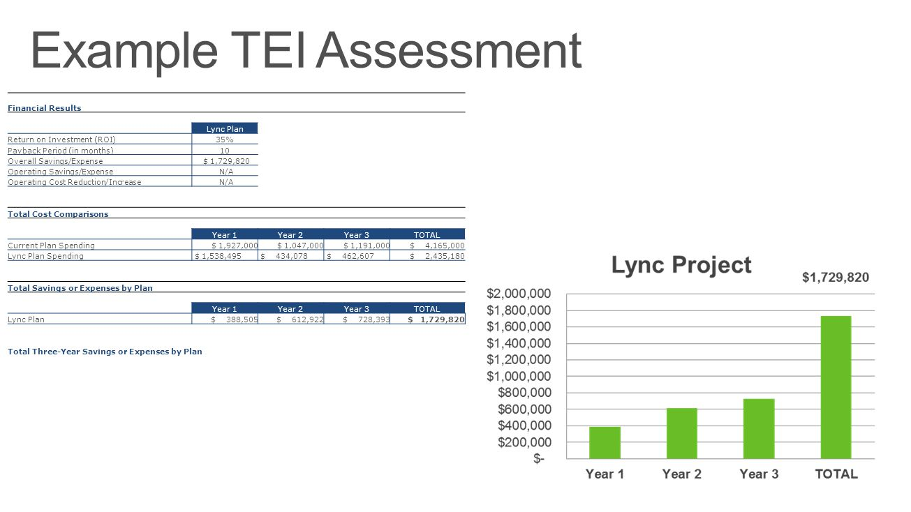 Financial Results Lync Plan Return on Investment (ROI)35% Payback Period (in months)10 Overall Savings/Expense $ 1,729,820 Operating Savings/Expense N/A Operating Cost Reduction/Increase N/A Total Cost Comparisons Year 1Year 2Year 3TOTAL Current Plan Spending $ 1,927,000 $ 1,047,000 $ 1,191,000 $ 4,165,000 Lync Plan Spending $ 1,538,495 $ 434,078 $ 462,607 $ 2,435,180 Total Savings or Expenses by Plan Year 1Year 2Year 3TOTAL Lync Plan $ 388,505 $ 612,922 $ 728,393 $ 1,729,820 Total Three-Year Savings or Expenses by Plan