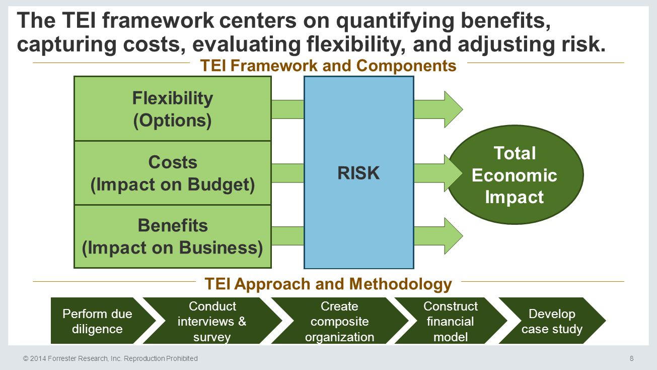 © 2014 Forrester Research, Inc. Reproduction Prohibited8 TEI Framework and Components The TEI framework centers on quantifying benefits, capturing cos