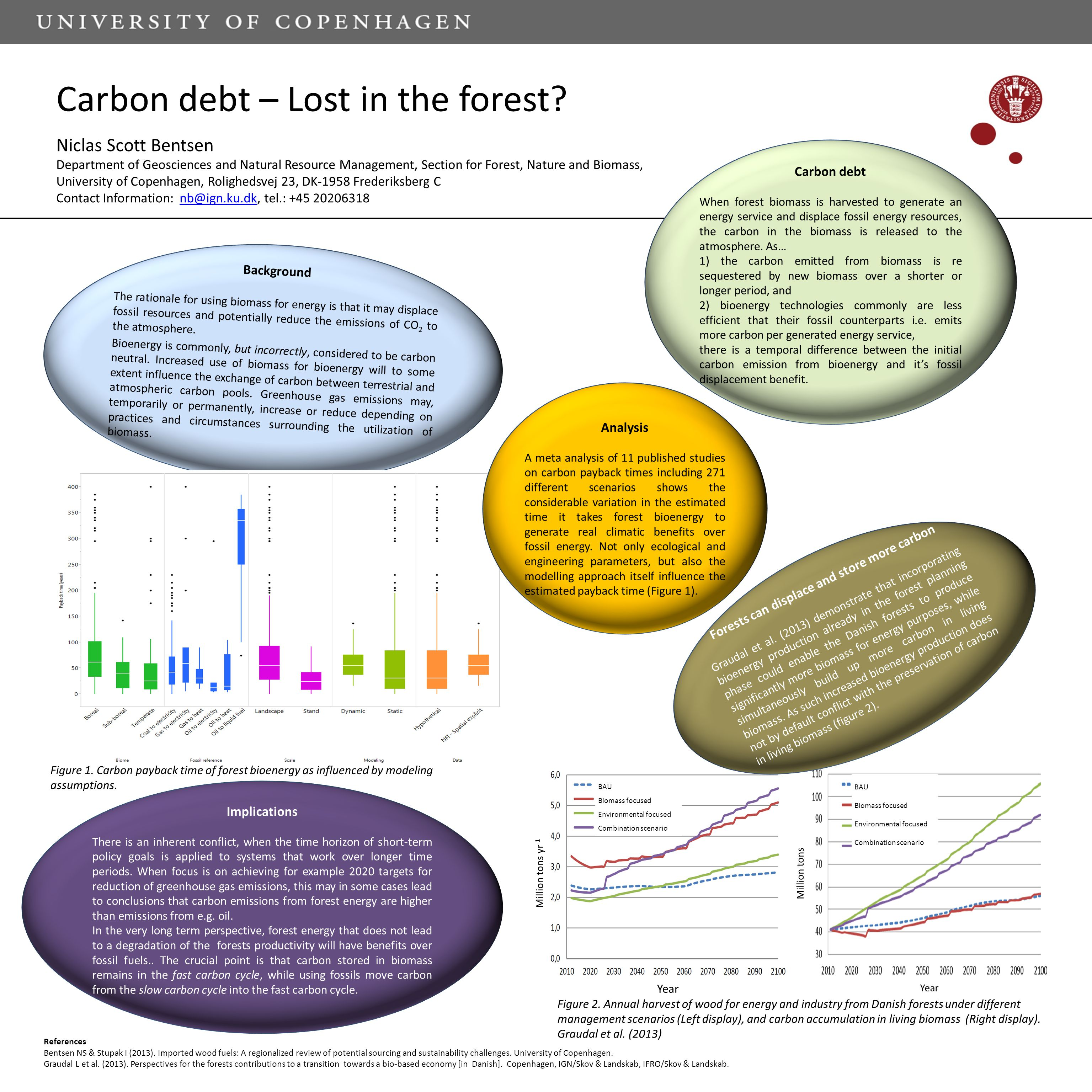 Carbon debt – Lost in the forest.