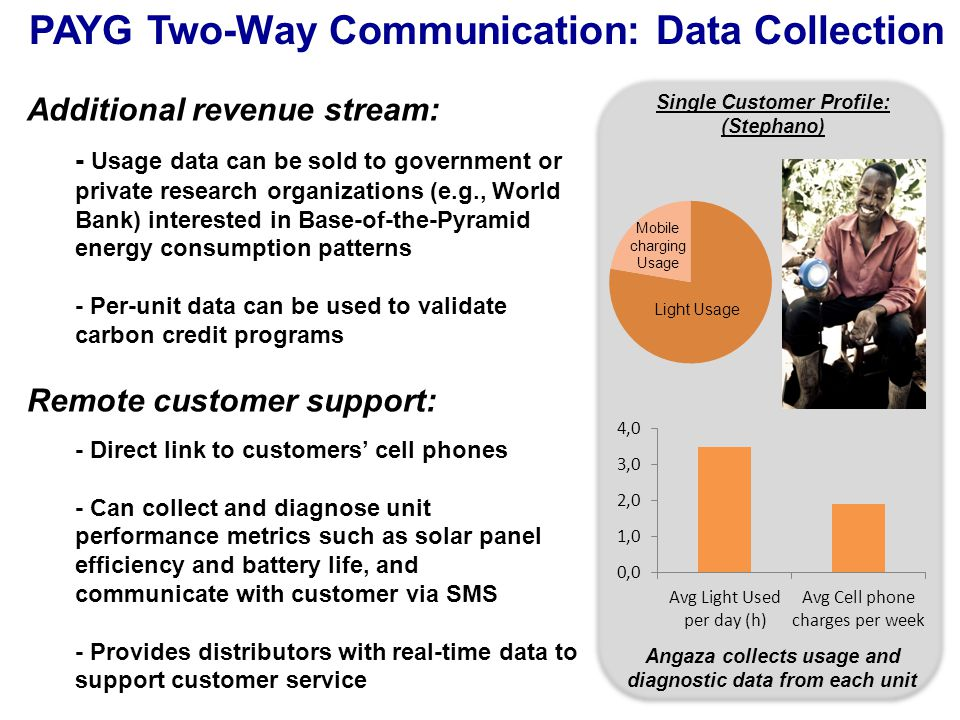 PAYG Two-Way Communication: Data Collection Light (hrs) Additional revenue stream: - Usage data can be sold to government or private research organiza