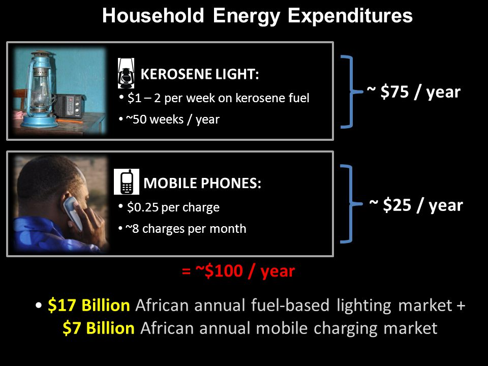 MOBILE PHONES: $0.25 per charge ~8 charges per month Household Energy Expenditures = ~$100 / year $17 Billion African annual fuel-based lighting marke
