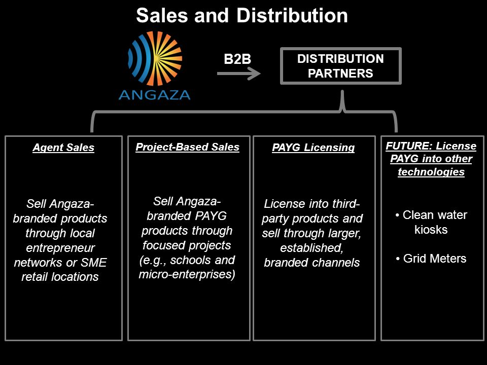 Sales and Distribution DISTRIBUTION PARTNERS Sell Angaza- branded products through local entrepreneur networks or SME retail locations Sell Angaza- br