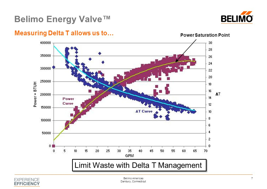 Benefits of using Energy Valve Track Equipment Performance Your system degrades over time… know about it before there is a comfort issue Access live or long term data for M & V, Ongoing Commissioning, or Predictive Maintenance 18Belimo Americas Danbury, Connecticut