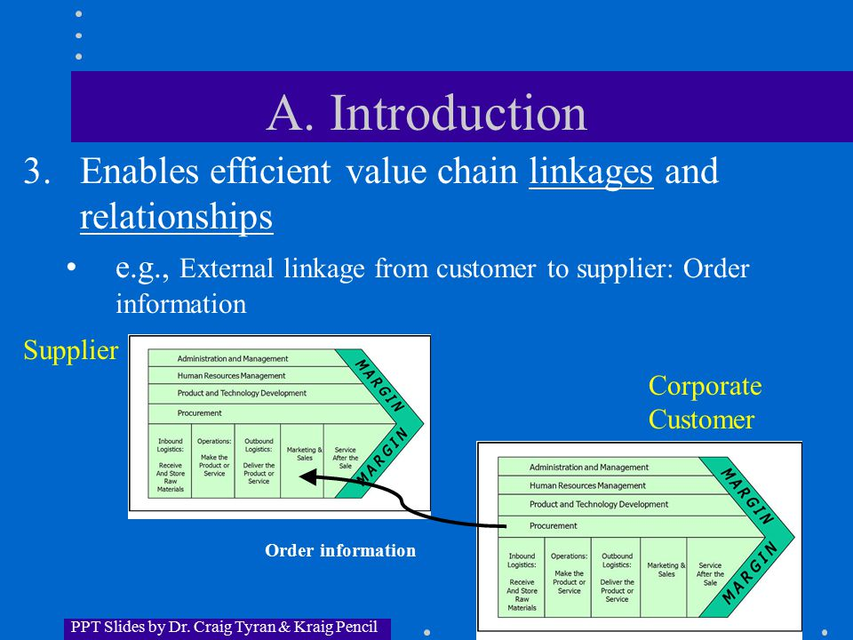 PPT Slides by Dr.Craig Tyran & Kraig Pencil A.