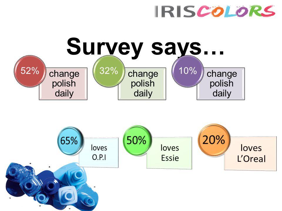 Survey says… change polish daily 52% change polish daily 32% change polish daily 10%