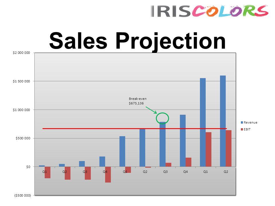 Sales Projection Break-even $675,136
