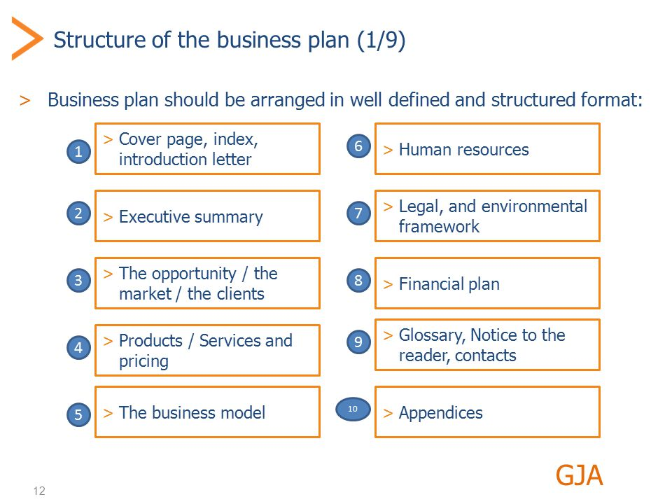 12 Structure of the business plan (1/9) >Business plan should be arranged in well defined and structured format: GJA >Cover page, index, introduction letter >Executive summary >The opportunity / the market / the clients >Products / Services and pricing >The business model >Human resources >Legal, and environmental framework >Financial plan 1 2 3 4 5 6 7 8 >Glossary, Notice to the reader, contacts 9 >Appendices 10