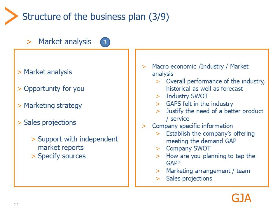 14 Structure of the business plan (3/9) >Market analysis GJA >Market analysis >Opportunity for you >Marketing strategy >Sales projections >Support with independent market reports >Specify sources >Macro economic /Industry / Market analysis >Overall performance of the industry, historical as well as forecast >Industry SWOT >GAPS felt in the industry >Justify the need of a better product / service >Company specific information >Establish the company's offering meeting the demand GAP >Company SWOT >How are you planning to tap the GAP.