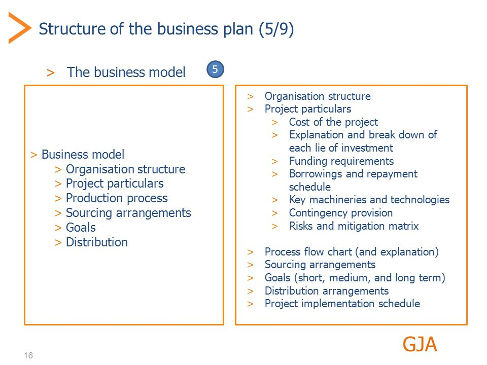 16 Structure of the business plan (5/9) >The business model GJA >Business model >Organisation structure >Project particulars >Production process >Sourcing arrangements >Goals >Distribution >Organisation structure >Project particulars >Cost of the project >Explanation and break down of each lie of investment >Funding requirements >Borrowings and repayment schedule >Key machineries and technologies >Contingency provision >Risks and mitigation matrix >Process flow chart (and explanation) >Sourcing arrangements >Goals (short, medium, and long term) >Distribution arrangements >Project implementation schedule 5