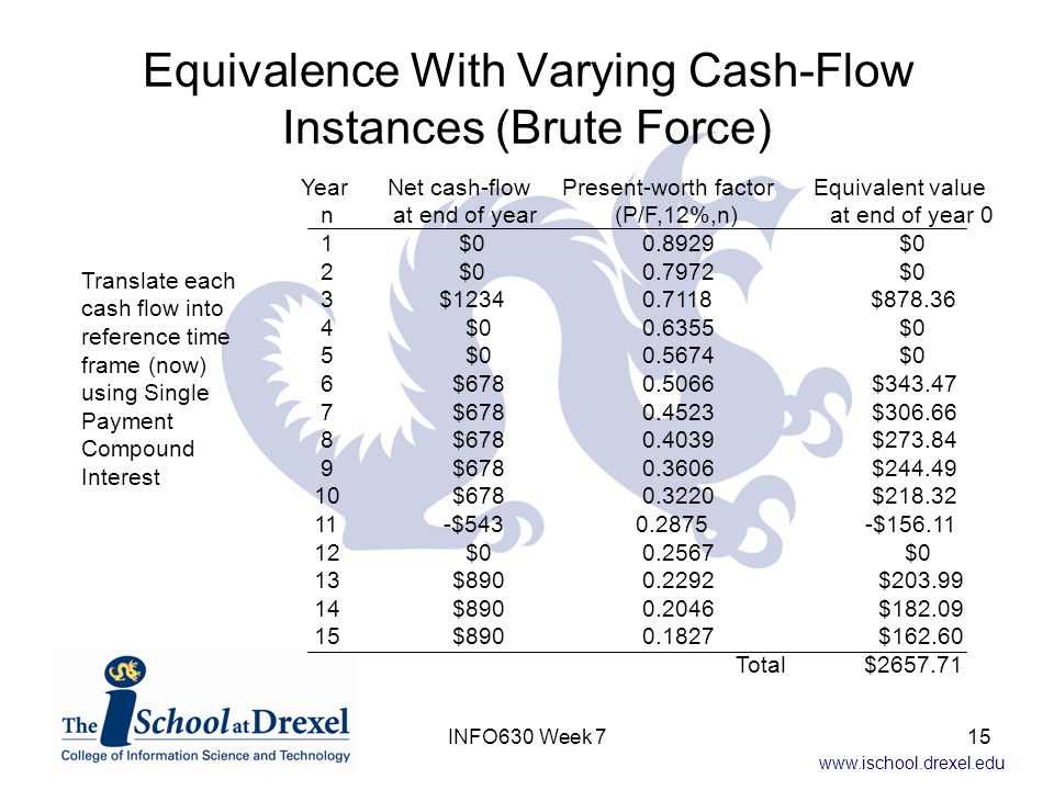 www.ischool.drexel.edu Equivalence With Varying Cash-Flow Instances (Brute Force) Year Net cash-flow Present-worth factor Equivalent value n at end of year (P/F,12%,n) at end of year 0 1 $0 0.8929 $0 2 $0 0.7972 $0 3 $1234 0.7118 $878.36 4 $0 0.6355 $0 5 $0 0.5674 $0 6 $678 0.5066 $343.47 7 $678 0.4523 $306.66 8 $678 0.4039 $273.84 9 $678 0.3606 $244.49 10 $678 0.3220 $218.32 11 -$543 0.2875 -$156.11 12 $0 0.2567 $0 13 $890 0.2292 $203.99 14 $890 0.2046 $182.09 15 $890 0.1827 $162.60 Total $2657.71 Translate each cash flow into reference time frame (now) using Single Payment Compound Interest 15INFO630 Week 7