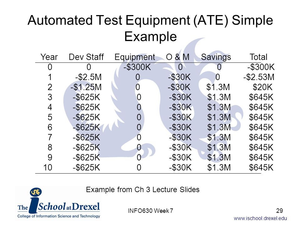 www.ischool.drexel.edu Automated Test Equipment (ATE) Simple Example Year Dev Staff Equipment O & M Savings Total 0 0 -$300K 0 0 -$300K 1 -$2.5M 0 -$30K 0 -$2.53M 2 -$1.25M 0 -$30K $1.3M $20K 3 -$625K 0 -$30K $1.3M $645K 4 -$625K 0 -$30K $1.3M $645K 5 -$625K 0 -$30K $1.3M $645K 6 -$625K 0 -$30K $1.3M $645K 7 -$625K 0 -$30K $1.3M $645K 8 -$625K 0 -$30K $1.3M $645K 9 -$625K 0 -$30K $1.3M $645K 10 -$625K 0 -$30K $1.3M $645K Example from Ch 3 Lecture Slides 29INFO630 Week 7