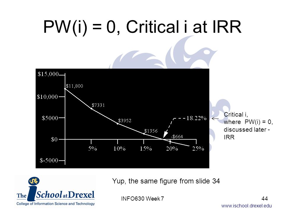 www.ischool.drexel.edu PW(i) = 0, Critical i at IRR Critical i, where PW(i) = 0, discussed later - IRR 44INFO630 Week 7 Yup, the same figure from slide 34
