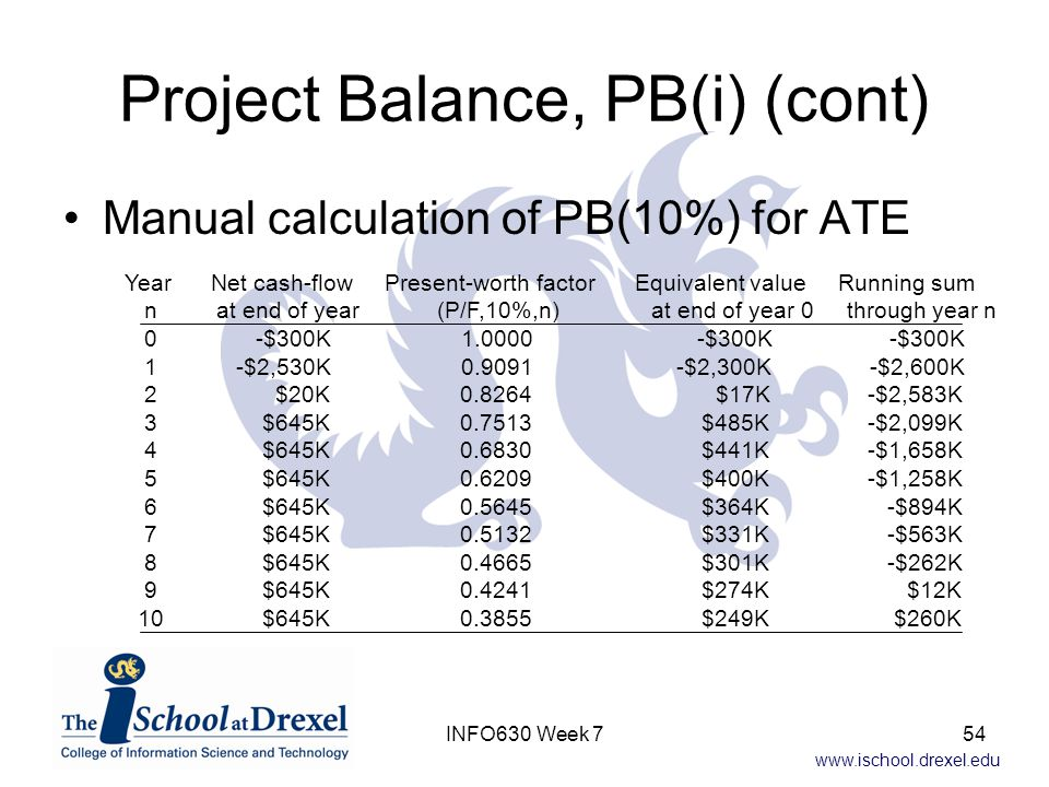 www.ischool.drexel.edu Project Balance, PB(i) (cont) Manual calculation of PB(10%) for ATE Year Net cash-flow Present-worth factor Equivalent value Running sum n at end of year (P/F,10%,n) at end of year 0 through year n 0 -$300K 1.0000 -$300K -$300K 1 -$2,530K 0.9091 -$2,300K -$2,600K 2 $20K 0.8264 $17K -$2,583K 3 $645K 0.7513 $485K -$2,099K 4 $645K 0.6830 $441K -$1,658K 5 $645K 0.6209 $400K -$1,258K 6 $645K 0.5645 $364K -$894K 7 $645K 0.5132 $331K -$563K 8 $645K 0.4665 $301K -$262K 9 $645K 0.4241 $274K $12K 10 $645K 0.3855 $249K $260K 54INFO630 Week 7