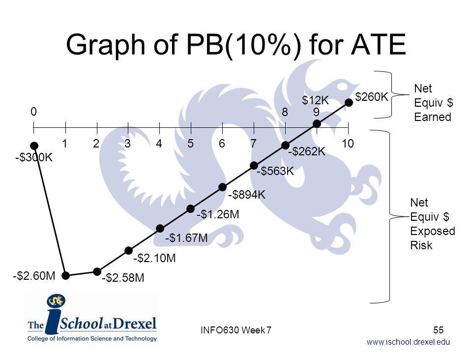 www.ischool.drexel.edu Graph of PB(10%) for ATE -$300K -$2.60M -$2.58M 0 12 3 4567 89 10 -$2.10M -$1.67M -$1.26M -$894K -$563K -$262K $12K $260K Net Equiv $ Earned Net Equiv $ Exposed Risk 55INFO630 Week 7