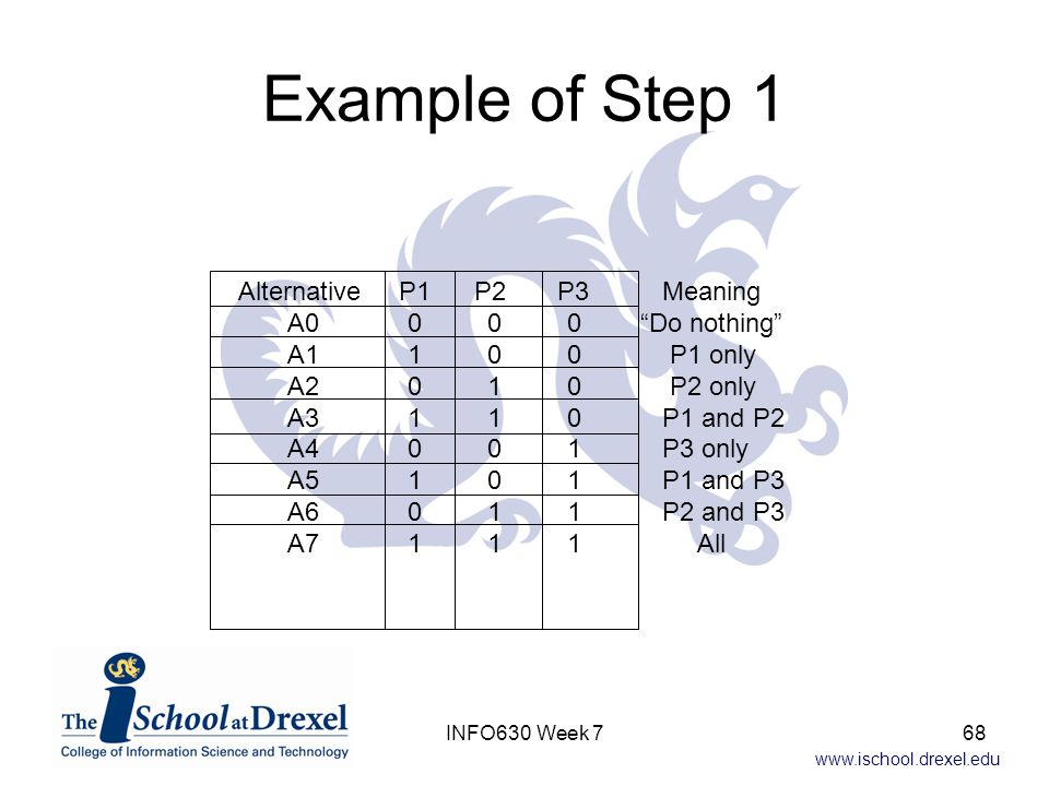 www.ischool.drexel.edu Example of Step 1 Alternative P1 P2 P3 Meaning A0 0 0 0 Do nothing A1 1 0 0 P1 only A2 0 1 0 P2 only A3 1 1 0 P1 and P2 A4 0 0 1 P3 only A5 1 0 1 P1 and P3 A6 0 1 1 P2 and P3 A7 1 1 1 All 68INFO630 Week 7