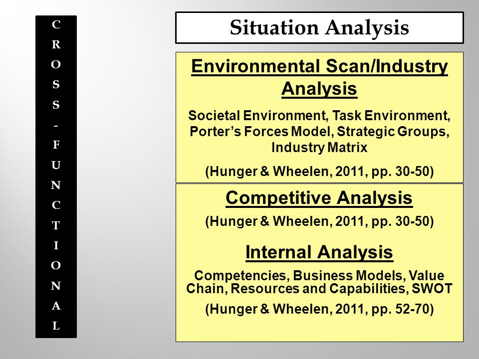 Situation Analysis Competitive Analysis (Hunger & Wheelen, 2011, pp. 30-50) Internal Analysis Competencies, Business Models, Value Chain, Resources an