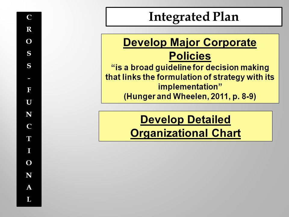 "Integrated Plan CROSS-FUNCTIONALCROSS-FUNCTIONAL Develop Major Corporate Policies ""is a broad guideline for decision making that links the formulation"