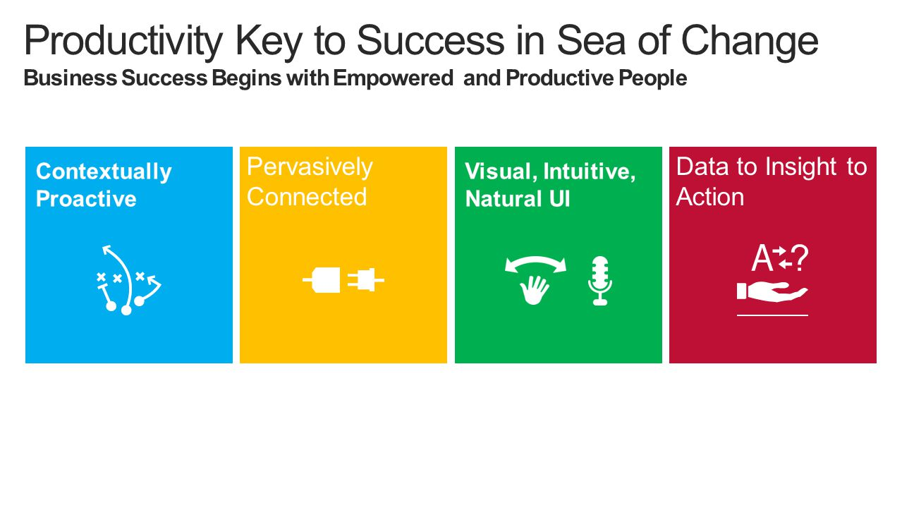 Productivity Key to Success in Sea of Change Business Success Begins with Empowered and Productive People Data to Insight to Action Pervasively Connected