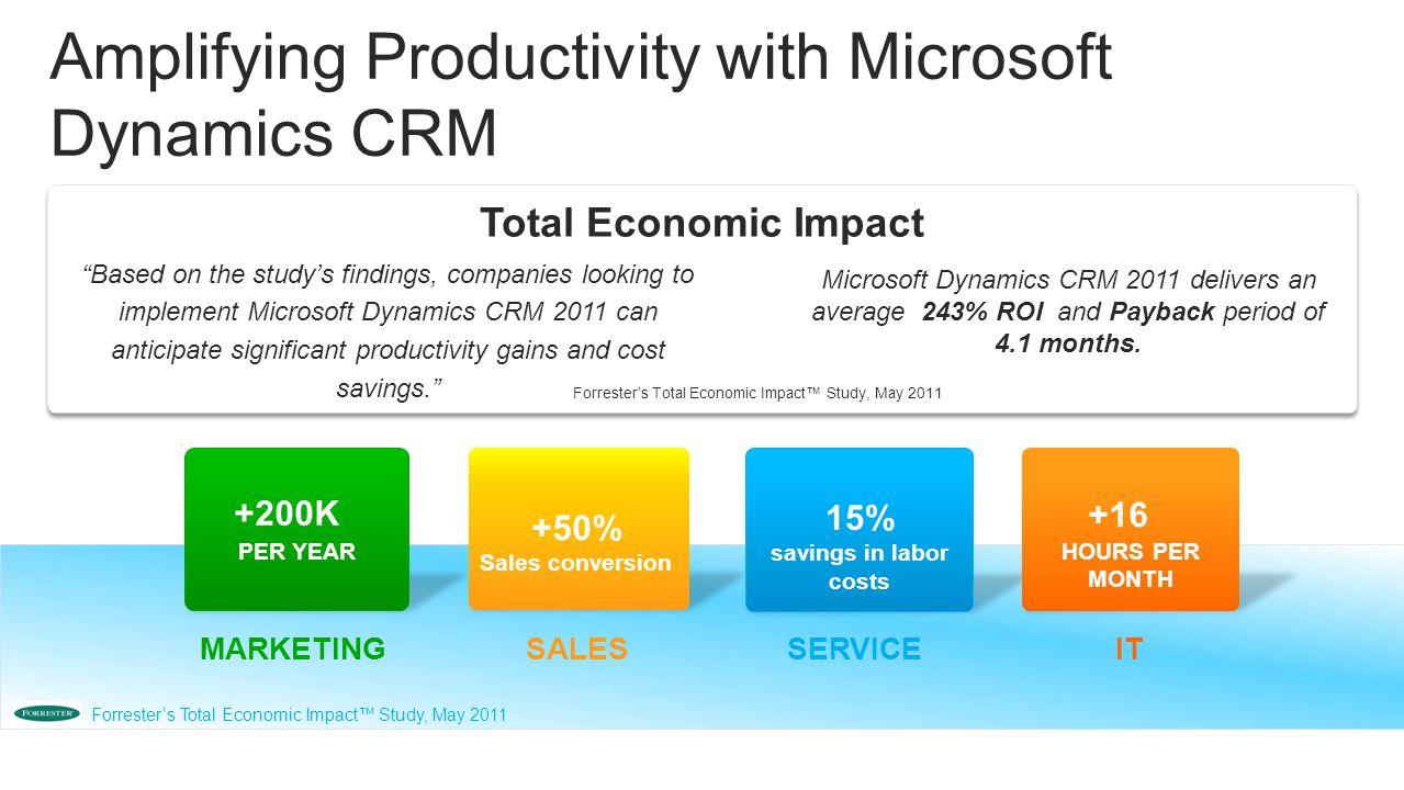 PER YEAR +200K +50% Sales conversion SERVICESALES +16 HOURS PER MONTH IT Amplifying Productivity with Microsoft Dynamics CRM Forrester's Total Economic Impact™ Study, May 2011 MARKETING 15% savings in labor costs Forrester's Total Economic Impact™ Study, May 2011 Based on the study's findings, companies looking to implement Microsoft Dynamics CRM 2011 can anticipate significant productivity gains and cost savings. Microsoft Dynamics CRM 2011 delivers an average 243% ROI and Payback period of 4.1 months.