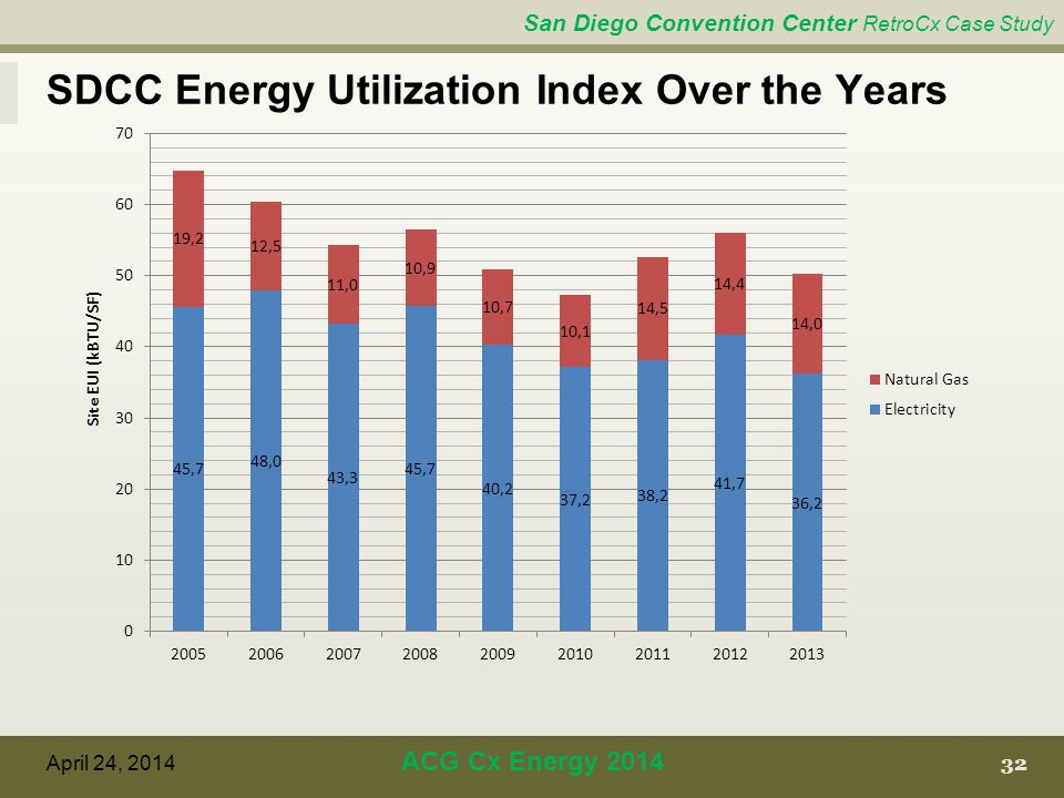 San Diego Convention Center RetroCx Case Study 32 April 24, 2014 ACG Cx Energy 2014 SDCC Energy Utilization Index Over the Years