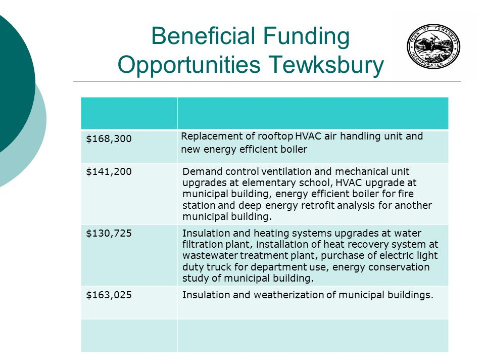 Beneficial Funding Opportunities Tewksbury $168,300 Replacement of rooftop HVAC air handling unit and new energy efficient boiler $141,200Demand control ventilation and mechanical unit upgrades at elementary school, HVAC upgrade at municipal building, energy efficient boiler for fire station and deep energy retrofit analysis for another municipal building.