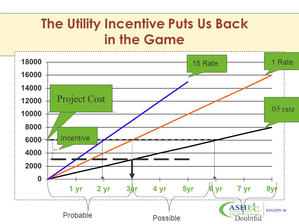 The Utility Incentive Puts Us Back in the Game Probable Possible Doubtful.05 rate Project Cost.15 Rate.1 Rate Incentive