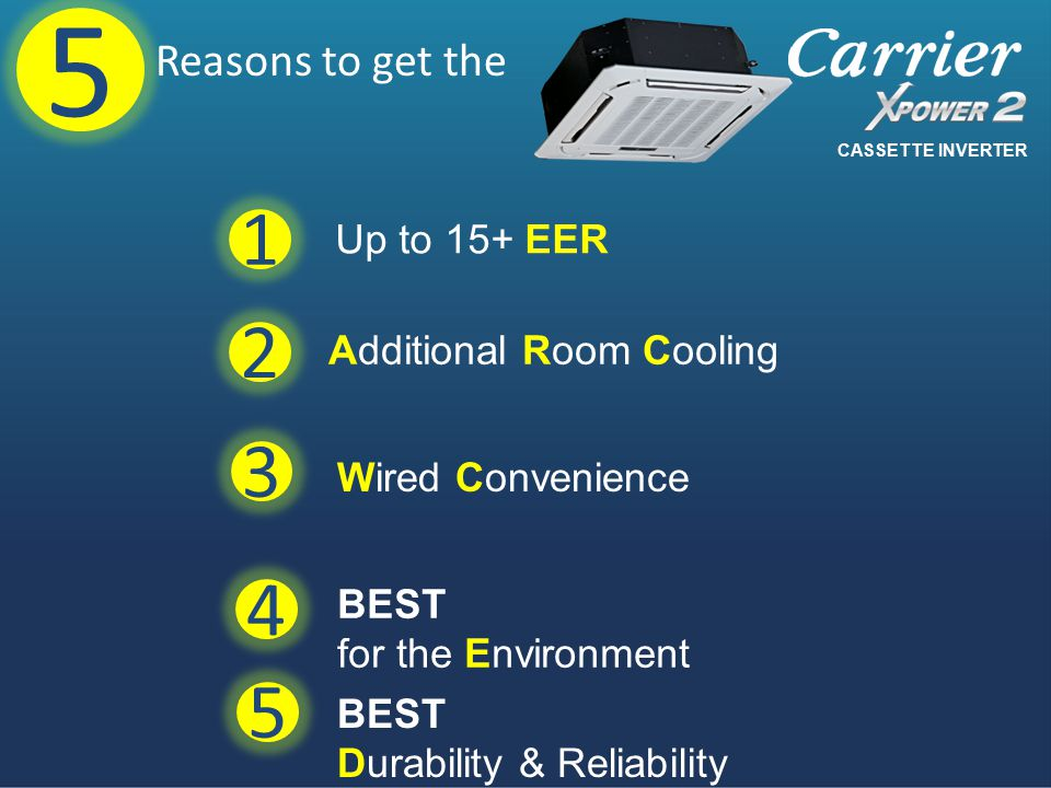 Additional Room Cooling BEST for the Environment Wired Convenience BEST Durability & Reliability 1 Reasons to get the 2 3 4 5 5 Up to 15+ EER CASSETTE INVERTER