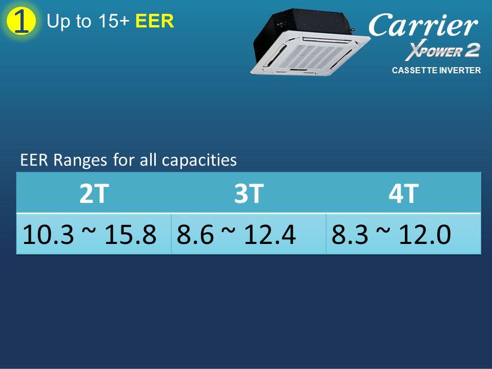 1 Up to 15+ EER CASSETTE INVERTER EER Ranges for all capacities