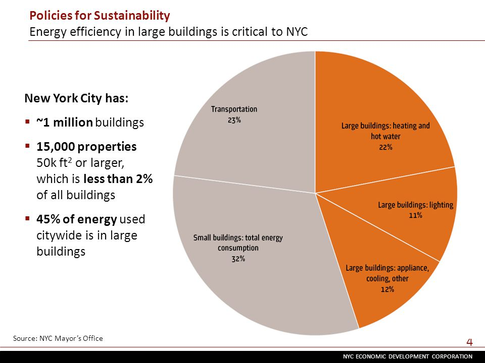 NYC ECONOMIC DEVELOPMENT CORPORATION 4 New York City has:  ~1 million buildings  15,000 properties 50k ft 2 or larger, which is less than 2% of all buildings  45% of energy used citywide is in large buildings Policies for Sustainability Energy efficiency in large buildings is critical to NYC Source: NYC Mayor's Office