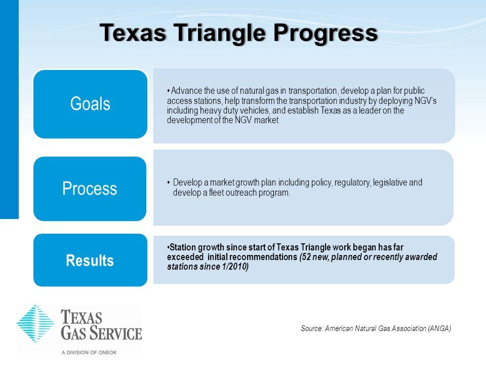 Texas Triangle ProgressTexas Triangle Progress Develop a market growth plan including policy, regulatory, legislative and develop a fleet outreach program.