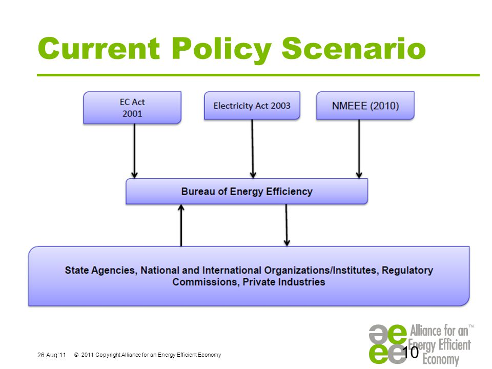 26 Aug'11 © 2011 Copyright Alliance for an Energy Efficient Economy Current Policy Scenario 10