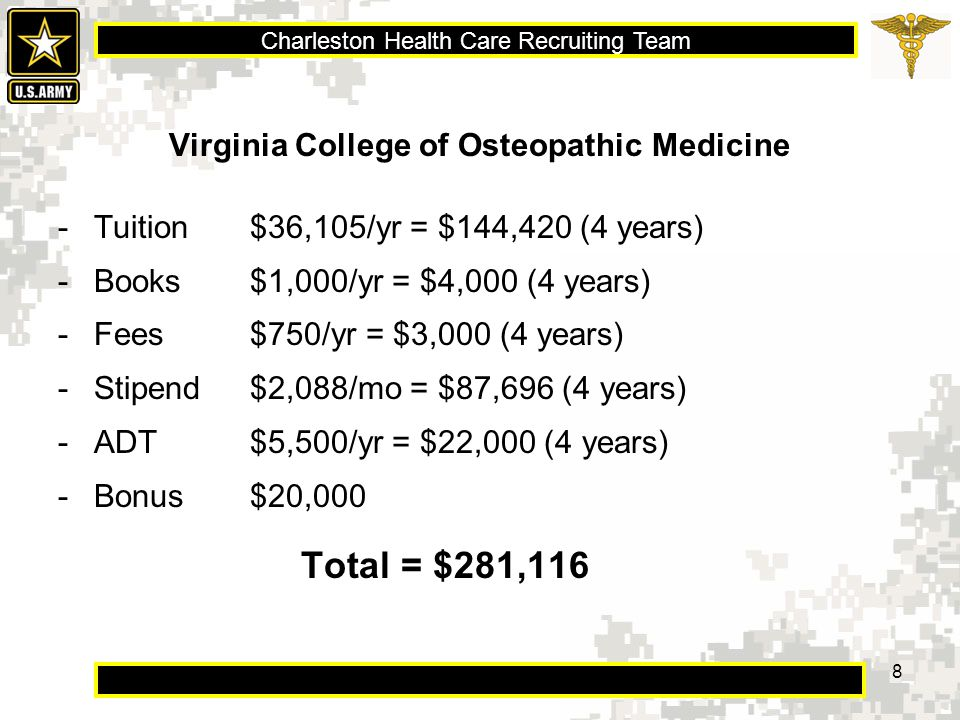 Charleston Health Care Recruiting Team 8 Virginia College of Osteopathic Medicine -Tuition $36,105/yr = $144,420 (4 years) -Books $1,000/yr = $4,000 (4 years) -Fees$750/yr = $3,000 (4 years) -Stipend$2,088/mo = $87,696 (4 years) -ADT$5,500/yr = $22,000 (4 years) -Bonus$20,000 Total = $281,116