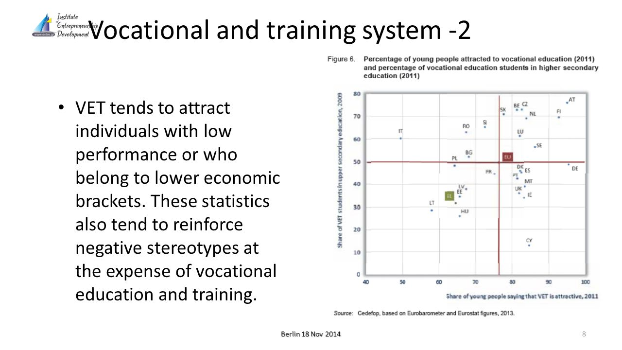 Vocational and training system -3 VET early leaving rates is also quite high – more than 20.3% for Greece as a whole, compared to 3.3% early leaving from the unified lyceum.