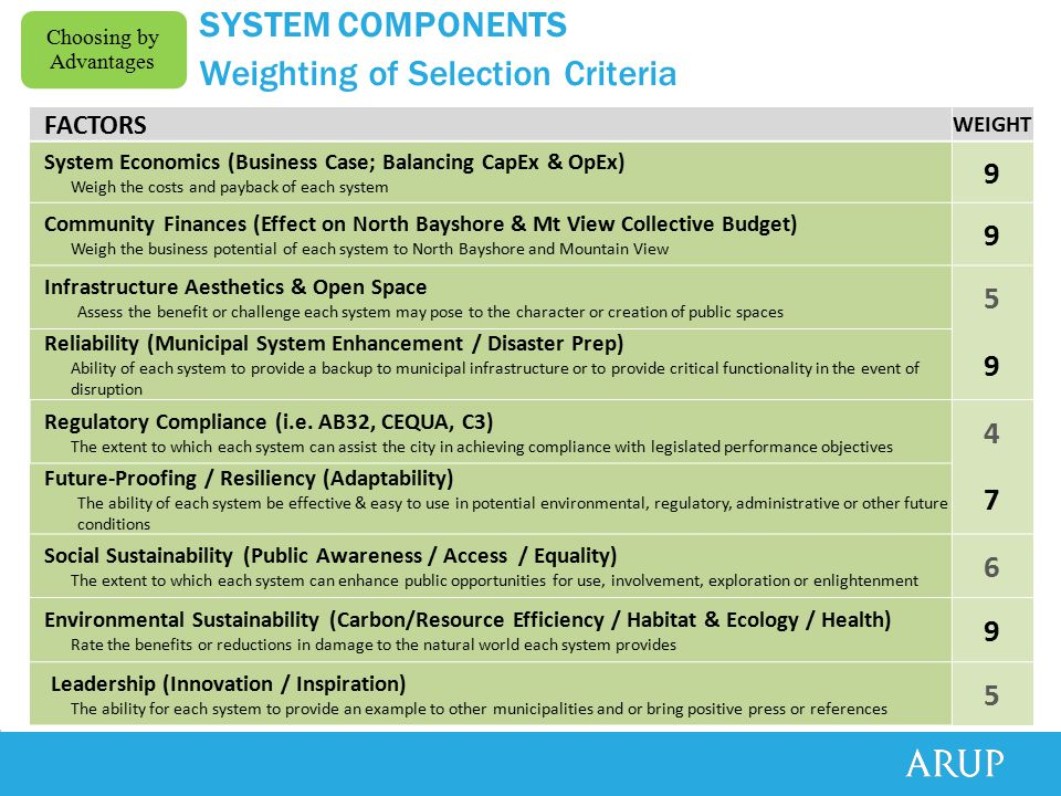 SYSTEM COMPONENTS Weighting of Selection Criteria FACTORS WEIGHT System Economics (Business Case; Balancing CapEx & OpEx) Weigh the costs and payback of each system 9 Community Finances (Effect on North Bayshore & Mt View Collective Budget) Weigh the business potential of each system to North Bayshore and Mountain View 9 Infrastructure Aesthetics & Open Space Assess the benefit or challenge each system may pose to the character or creation of public spaces 5 Reliability (Municipal System Enhancement / Disaster Prep) Ability of each system to provide a backup to municipal infrastructure or to provide critical functionality in the event of disruption 9 Regulatory Compliance (i.e.